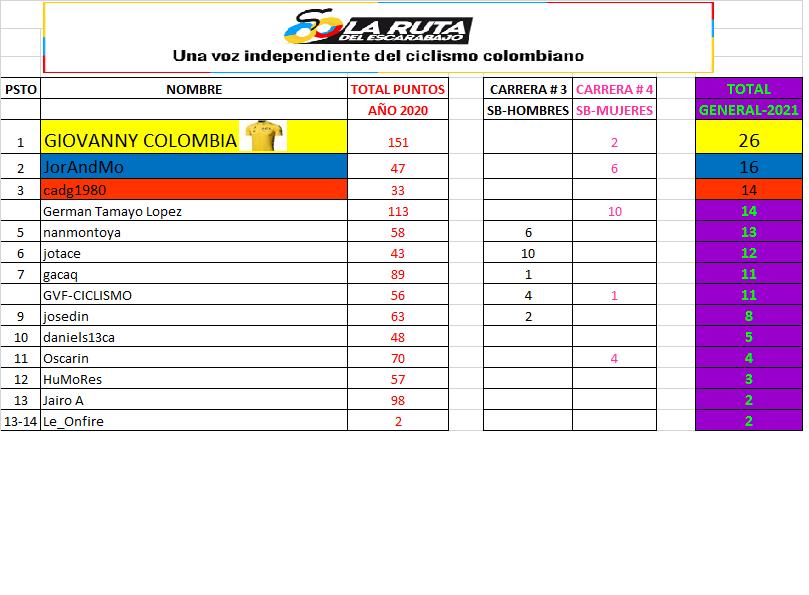 17 - Clasificaciones Polla Anual LRDE 2021 Polla_91