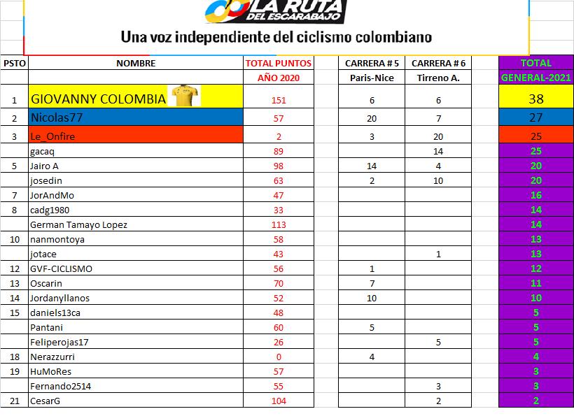 17 - Clasificaciones Polla Anual LRDE 2021 Polla_92