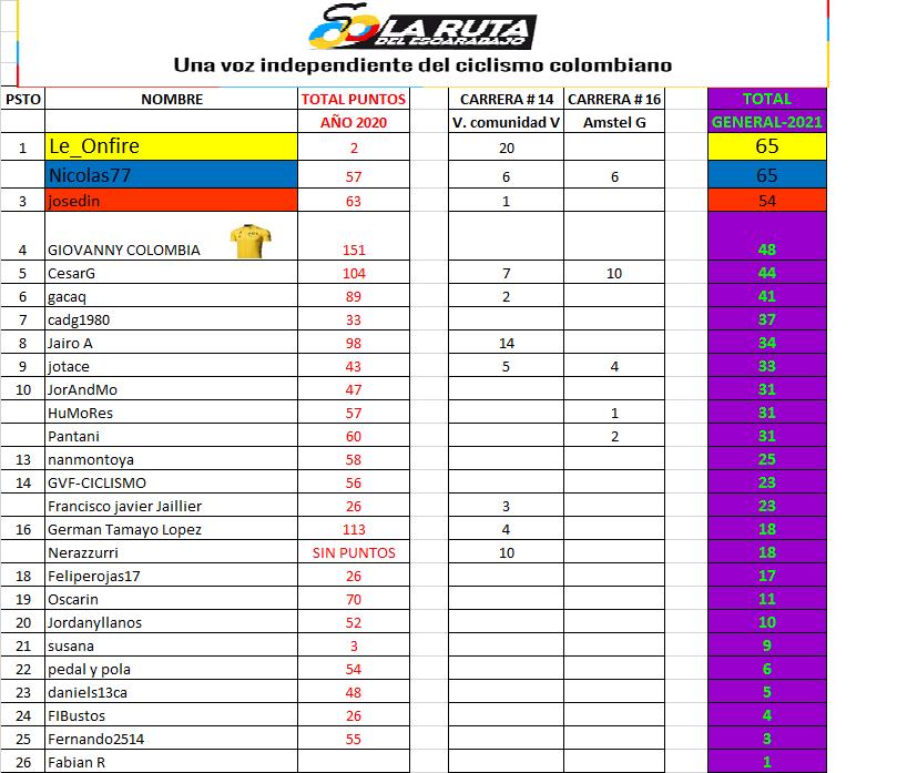 17 - Clasificaciones Polla Anual LRDE 2021 Polla_96