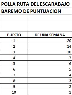 Polla 22nd Santos Tour Down Under (2.UWT)  - válida 1/45 polla anual LRDE 2020 Puntos10