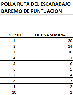 Polla Vuelta a San Juan Internacional - válida 2/45 polla anual LRDE 2020 Puntos11