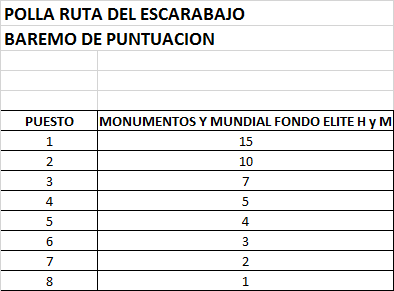 87th World Championships WE - Road Race (WC) - Válida 21/27 Polla Anual de LRDE Puntos22