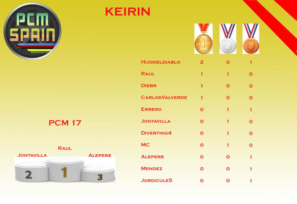 Keirin Keirin10