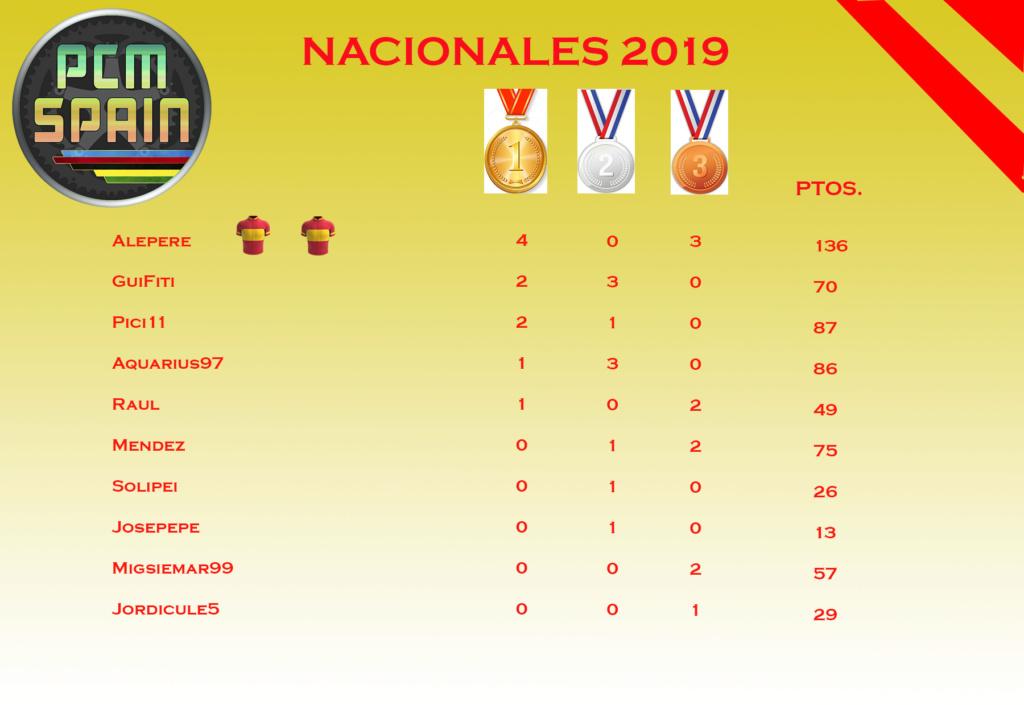 Medallero 2019 Medall10