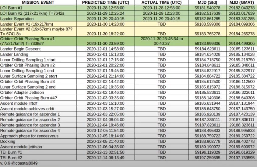 Suivi de la mission lunaire Chang'e-5 - Page 3 Change17
