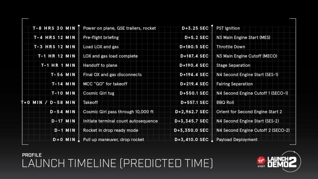 [Virgin Orbit] LauncherOne Demo-2 (ELaNa 20) - 17.1.2021 Chrono10