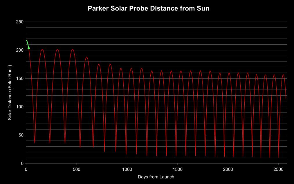 Parker Solar Probe - Mission en orbite héliocentrique Psp20110