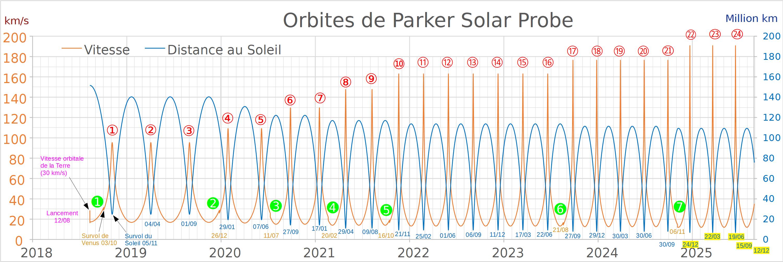 Parker Solar Probe - Mission en orbite héliocentrique Veloci14