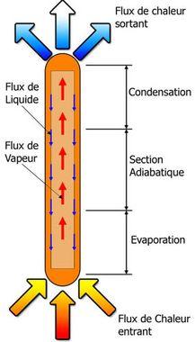 CALODUC : principe de fonctionnement avancé (pour thermicien ou spécialiste) Calodu12