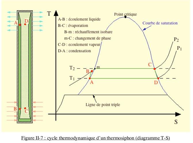CALODUC : principe de fonctionnement avancé (pour thermicien ou spécialiste) Cycle_10