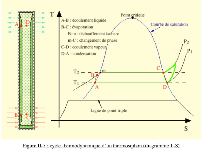 CALODUC : principe de fonctionnement avancé (pour thermicien ou spécialiste) Thermo10