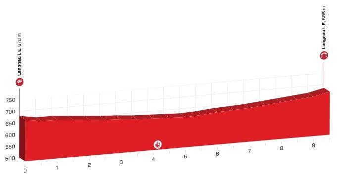 Polla Vuelta a Suiza - Valida 27/42 20190610
