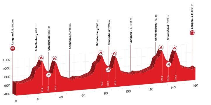Polla Vuelta a Suiza - Valida 27/42 20190611