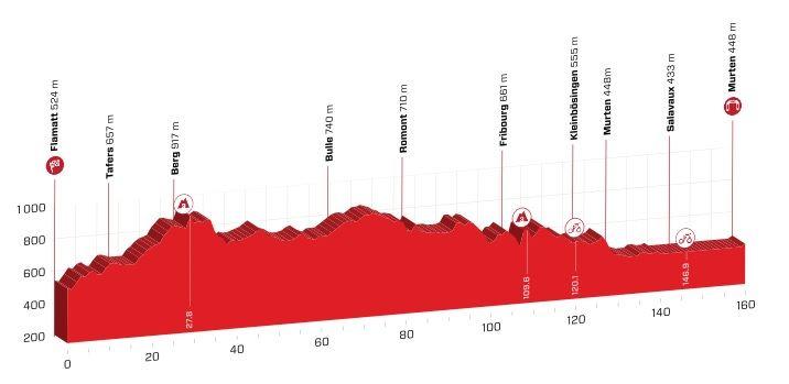 Polla Vuelta a Suiza - Valida 27/42 20190612