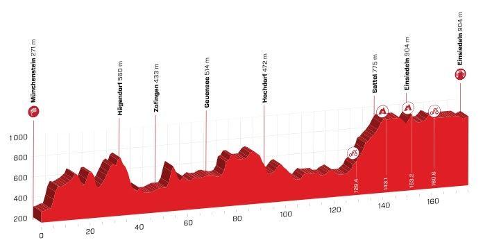 Polla Vuelta a Suiza - Valida 27/42 20190613