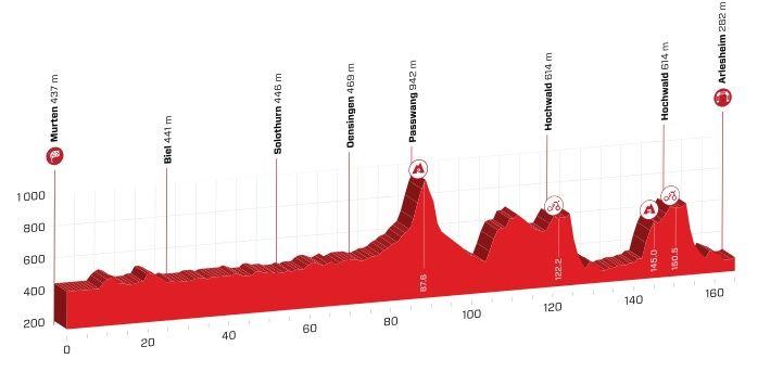 Polla Vuelta a Suiza - Valida 27/42 20190614