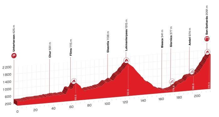 Polla Vuelta a Suiza - Valida 27/42 20190615