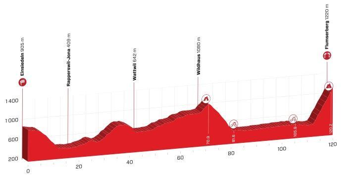 Polla Vuelta a Suiza - Valida 27/42 20190616