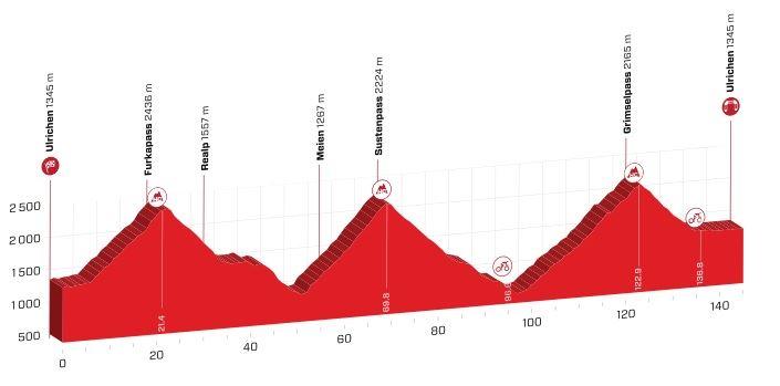 Polla Vuelta a Suiza - Valida 27/42 20190617