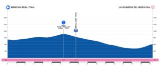 Polla Vuelta Andalucía - ruta del sol , válida 5/42 Polla anual LRDE 2019 3etapa10