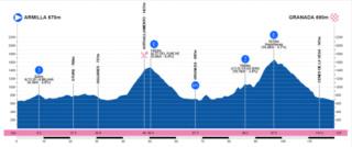 Polla Vuelta Andalucía - ruta del sol , válida 5/42 Polla anual LRDE 2019 4etapa10