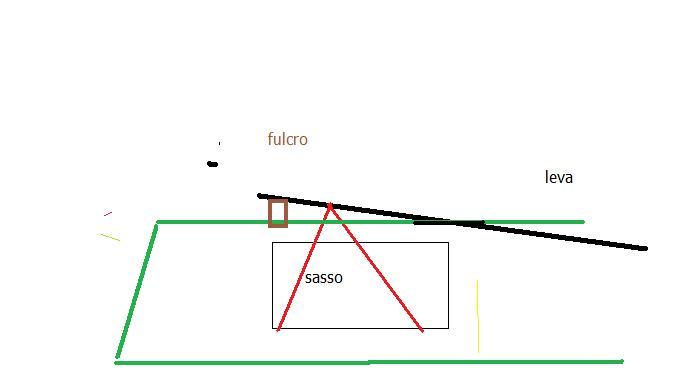 consiglio per spietrare e bonificare terreno incolto - Pagina 2 Sollev10