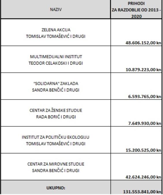 Nova anketa: Tomašević u drugom krugu ima ogromnu prednost, Škoro je na 20.5% - Page 2 Bez_na11