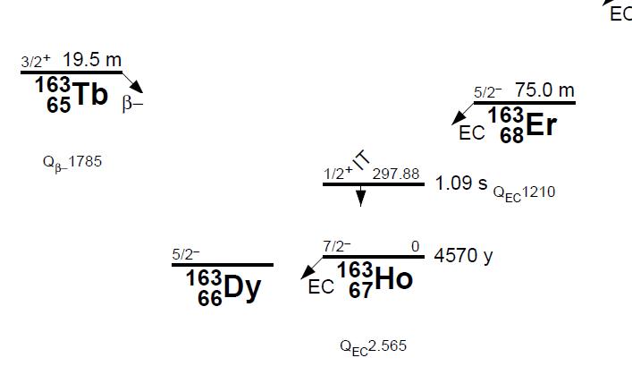 Constante de désintégration... variable en fonction du matériau Dy16311