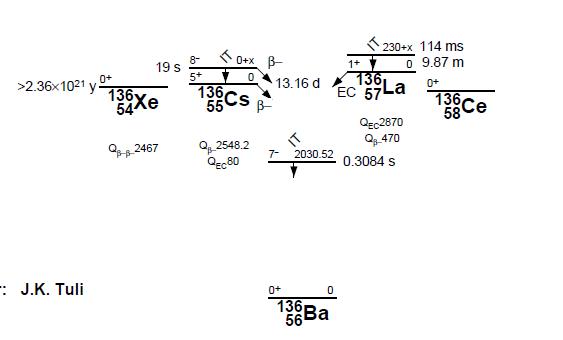 Constante de désintégration... variable en fonction du matériau Xe13610