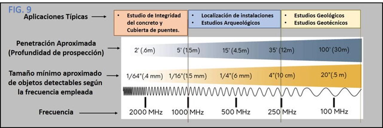 El Georadar y los Radargramas, Mitos y Realidades (una guía muy básica 1) Fig_910