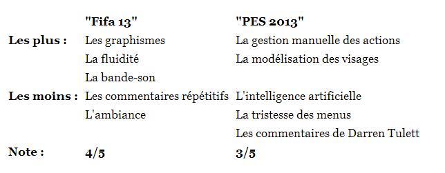 PES 2013 VS Fifa13  Fifa1310