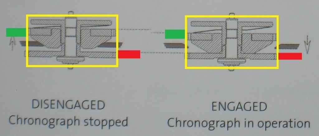 Et si on parlait d'embrayage de chrono (un peu de technique, désolé). Vert-013