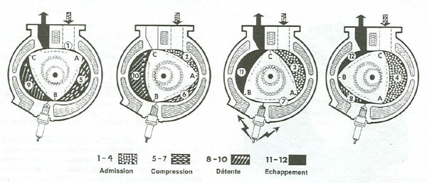 fonctionnement du moteur wankel