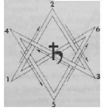 Aide à autrui par le rituel de l'hexagramme de saturne en appel Hex0bh10