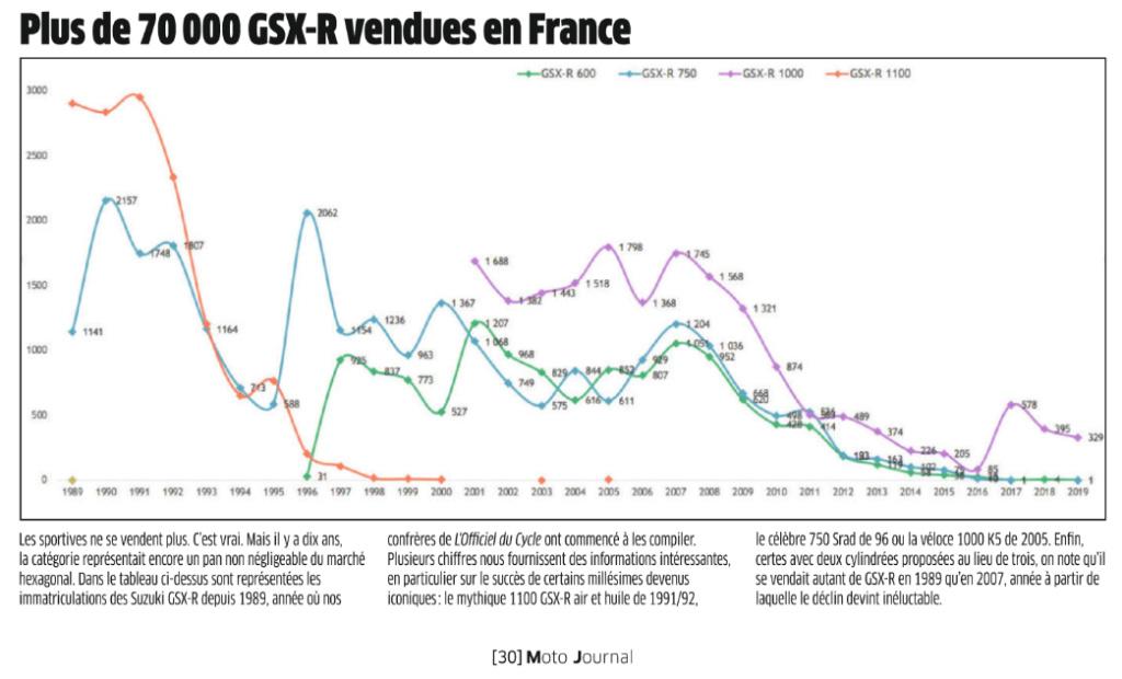 Les Ventes de GEX de 1989 a 2019 ...  Gex10