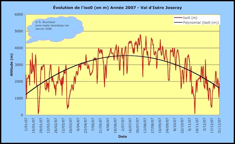 Bilans climatiques (2007) - Page 2 Annee210