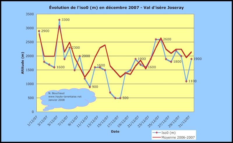 Bilans climatiques (2007) - Page 2 Decemb10