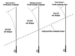 AKCIJE ŠTAPOVA (i kako ih izmeriti) Akcija10