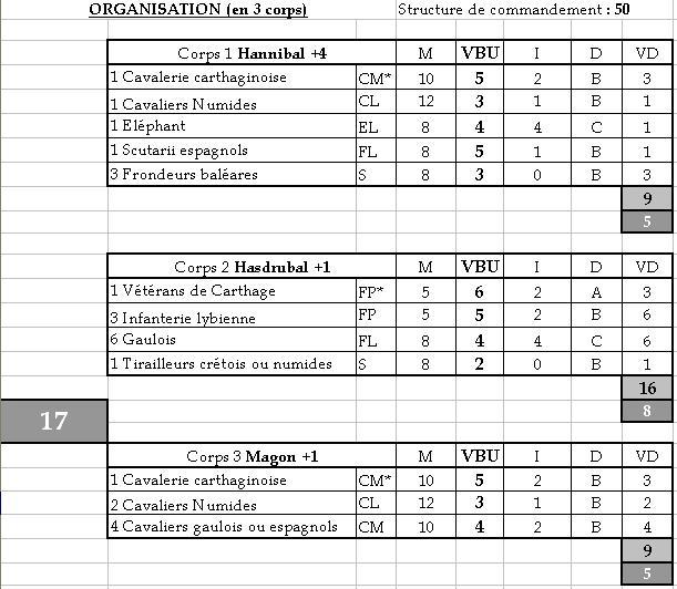 Listes d'armées IMPETUS (pouvant être jouées au club) Cartha11