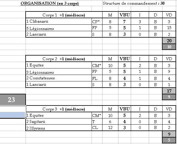 Listes d'armées IMPETUS (pouvant être jouées au club) Romain11