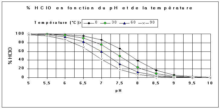 Problème de PH et alcalinité Hclo10