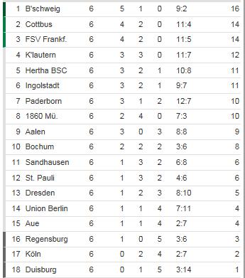[ALL] 2.Bundesliga - Page 6 2bunde11