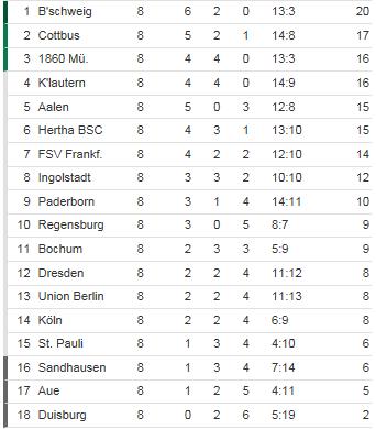 [ALL] 2.Bundesliga - Page 6 2bunde12