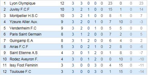 FC Vendenheim-Alsace (D2 féminine) - Page 3 Foot_f11