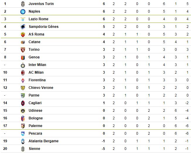 [ITA] Le Classement de la Serie A - Page 6 Italie10