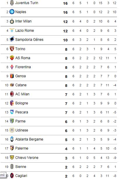 [ITA] Le Classement de la Serie A - Page 6 Italie11