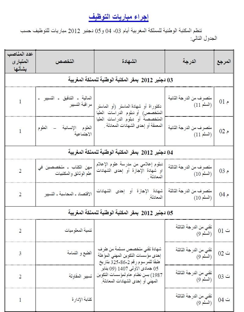 المكتبة الوطنية للمملكة المغربية: مباريات لتوظيف متصرفين اثنين من الدرجة الثانية و 4 متصرفين من الدرجة الثالثة و 8 تقنيين متخصصين. آخر أجل هو 09 نونبر  T110