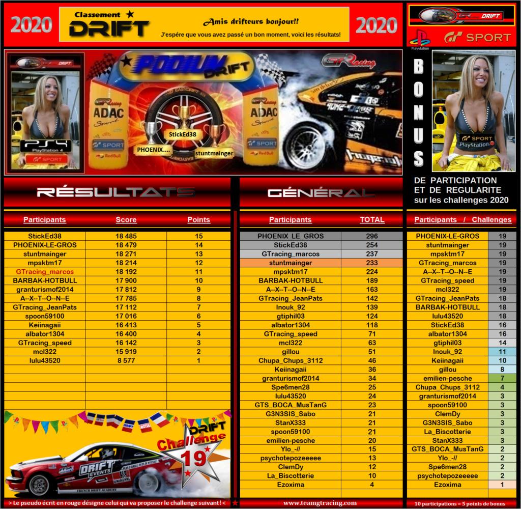 Résultats du 19éme Challenge Drift 2020 215