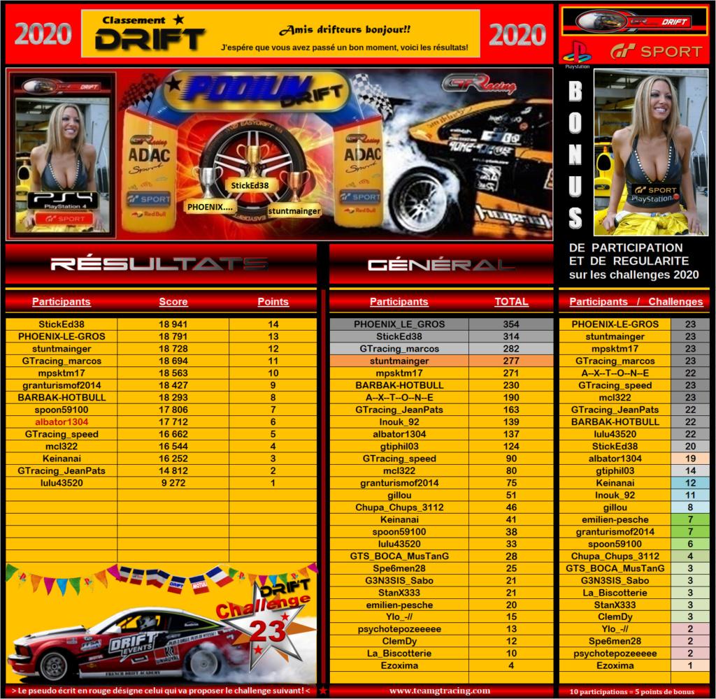 Résultats du 23éme Challenge Drift 2020 221