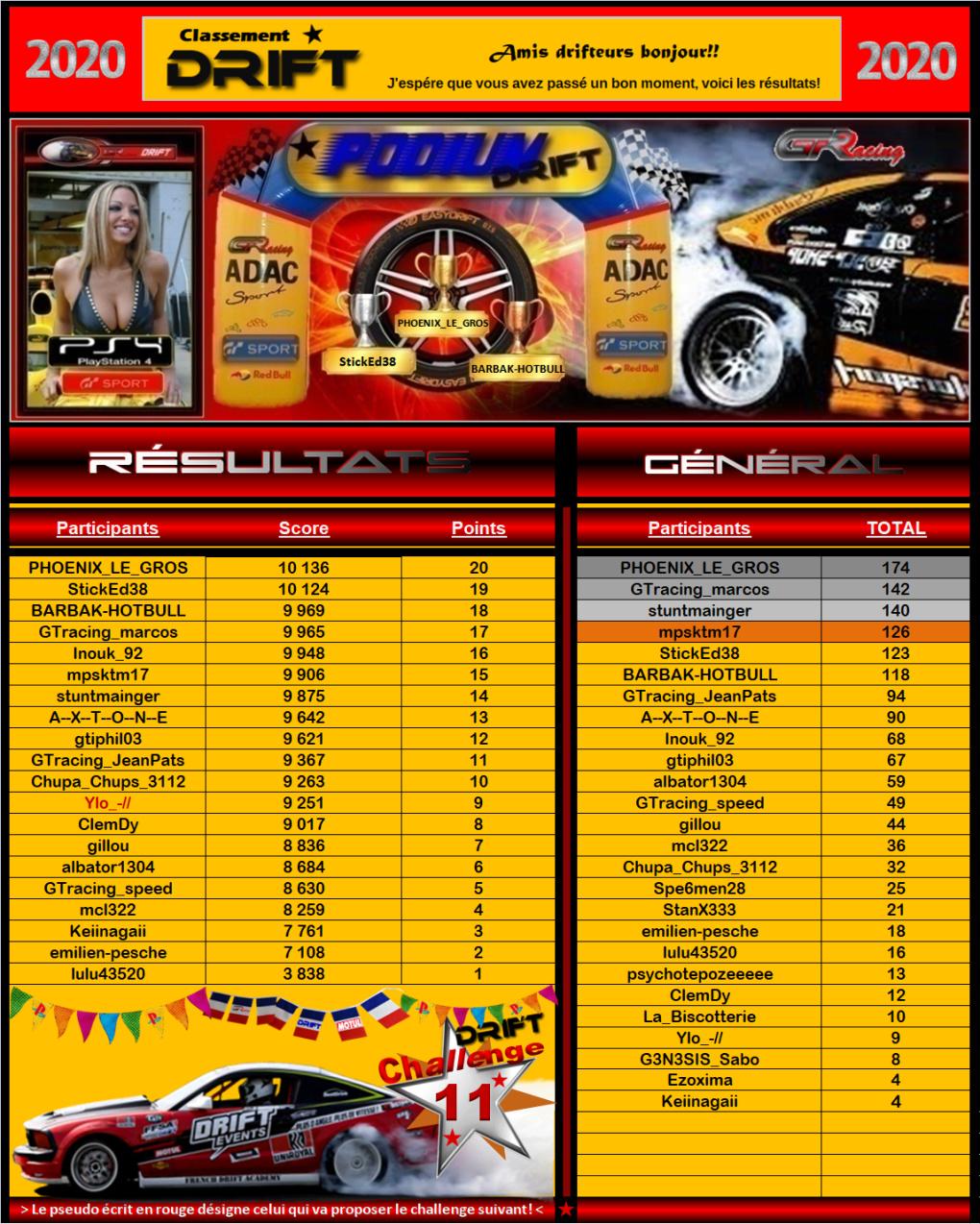 Résultats du 11éme challenge drift 2020 229